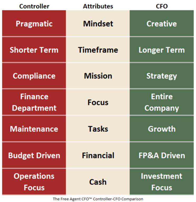 CFO-Controller-Attributes