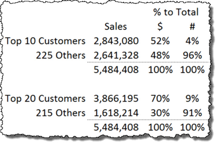 Sales Analysis Risk Concentration