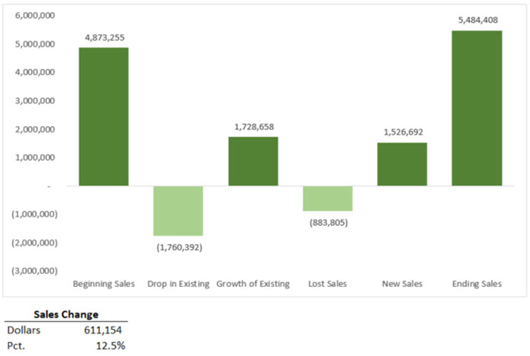 Sales Analysis Rollforward Chart
