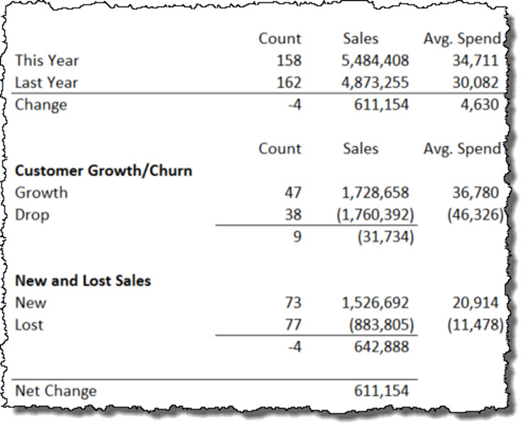 Sales Analysis Final Rollforward