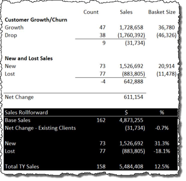 Sales Rollforward