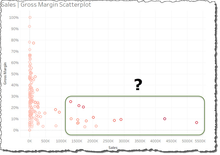 Sales Analysis Scatterplot