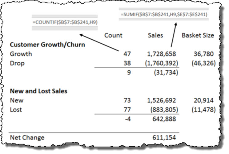 Sales Analysis - Sumif and Countif