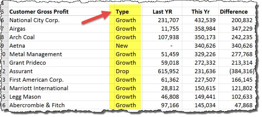 Sales Analysis Type Column