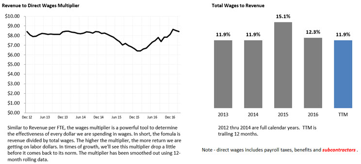 Wages Multiplier