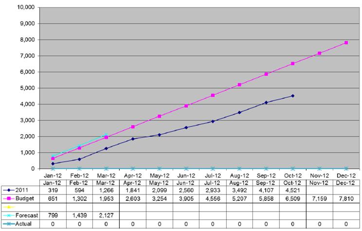 Lots of Chart Junk