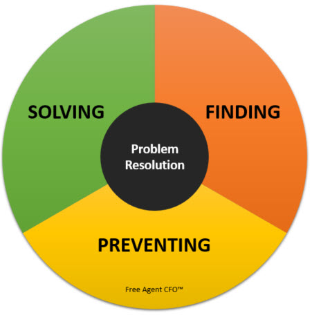 Problem Resolution Wheel