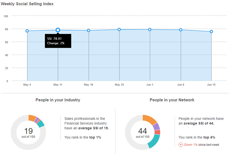 how to raise your social selling index