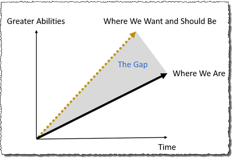 The CFO Firm Strategy Gap